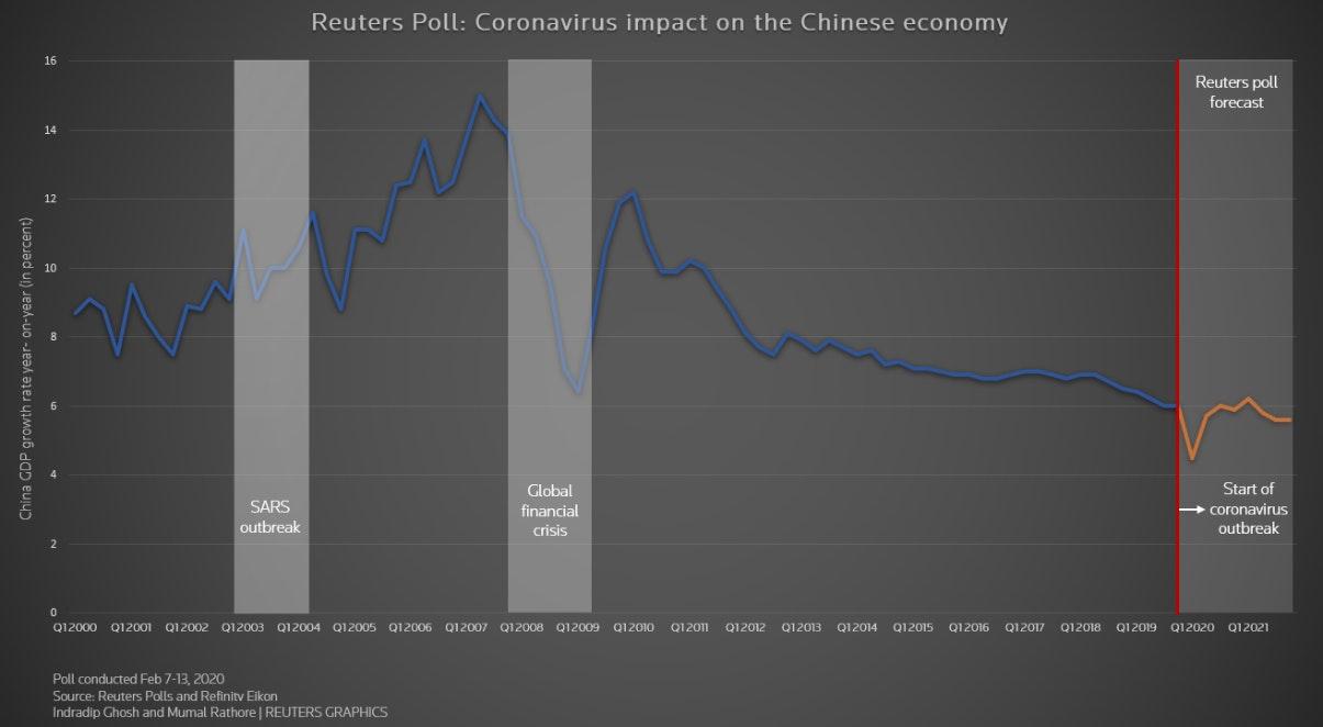 Covid Impact China